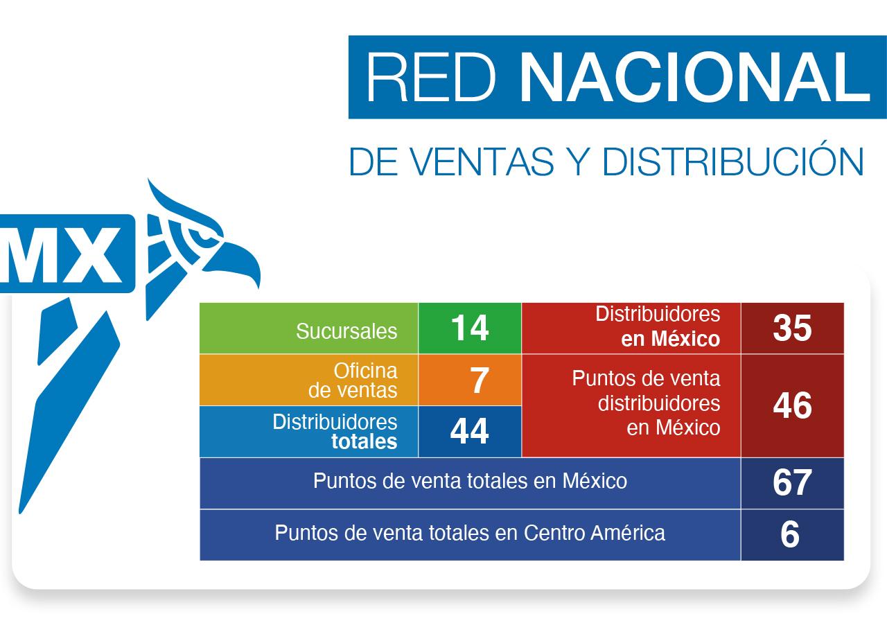 Mapa de Sucursales y Distribuidores SMC México